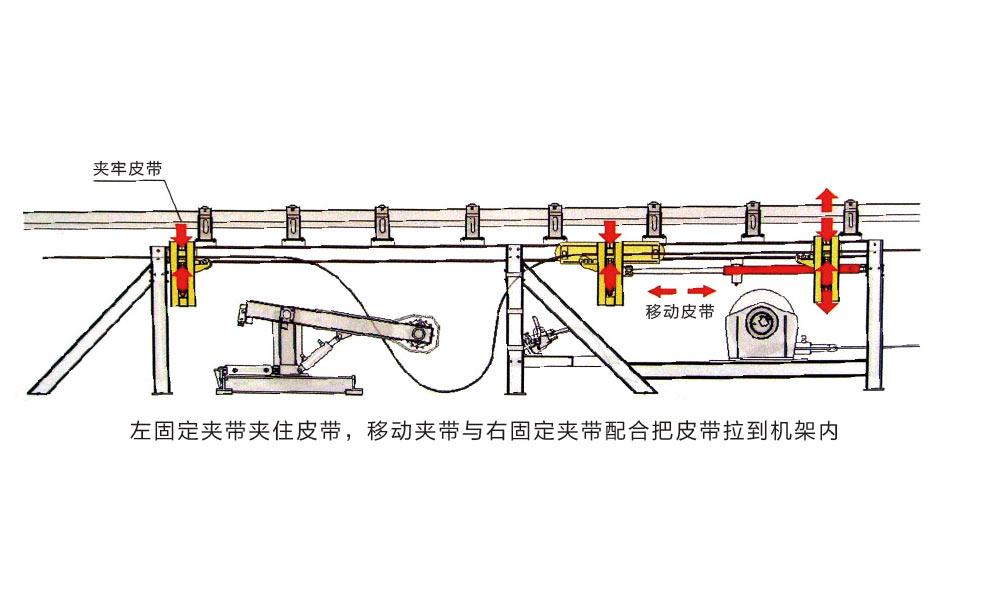 YSF液压收放胶带装置