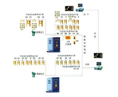 煤矿机车运输监控信息集团系统